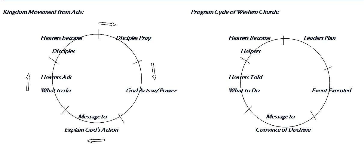 Kingdom Cycle - Mission link